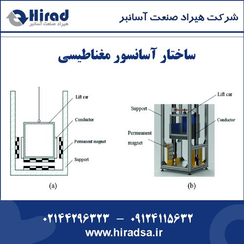 ساختار آسانسور مغناطیسی